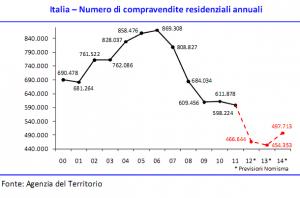 Previsioni Nomisma mercato immobiliare