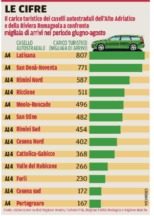 arrivi turisti nei caselli in Veneto ed Emilia Romagna